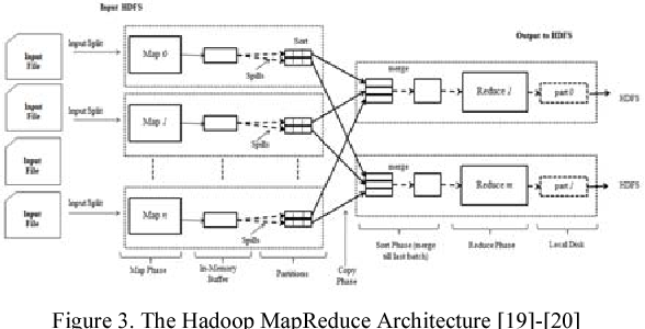Applying mvc data model on hadoop for delivering the business figure 3 ccuart Gallery