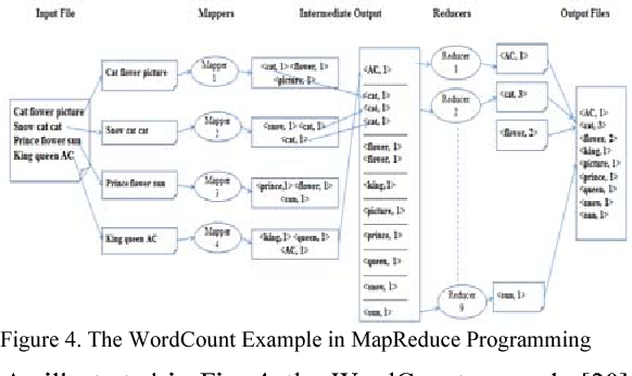 Applying mvc data model on hadoop for delivering the business figure 4 ccuart Gallery