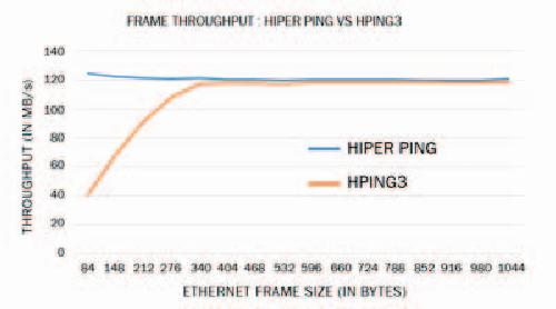 Hiper-ping: Data plane based high performance packet generation ...