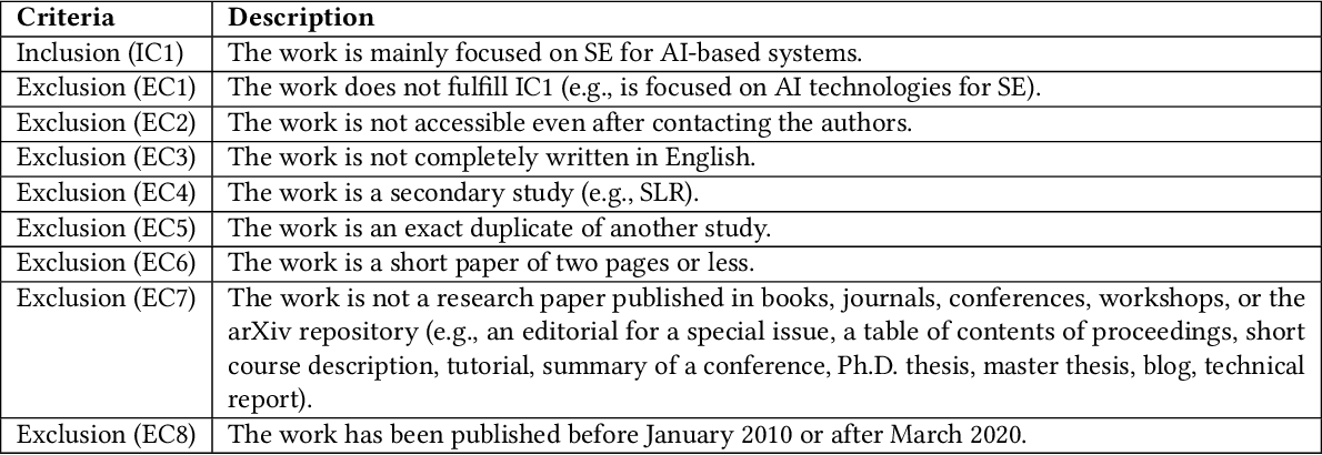 Figure 3 for Software Engineering for AI-Based Systems: A Survey