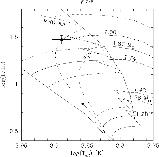 Figure 6 From Multiplicity Among Peculiar A Stars I The Ap Stars