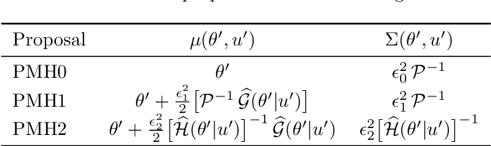 Figure 1 for Quasi-Newton particle Metropolis-Hastings