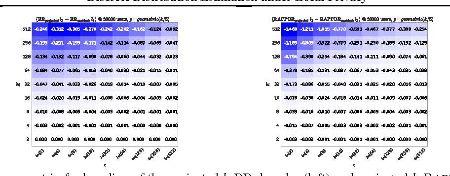 Figure 1 for Discrete Distribution Estimation under Local Privacy