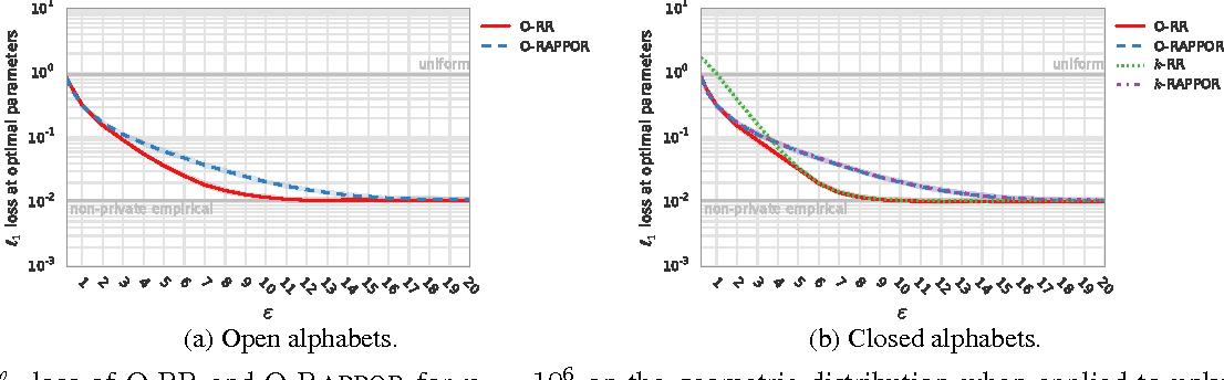Figure 3 for Discrete Distribution Estimation under Local Privacy