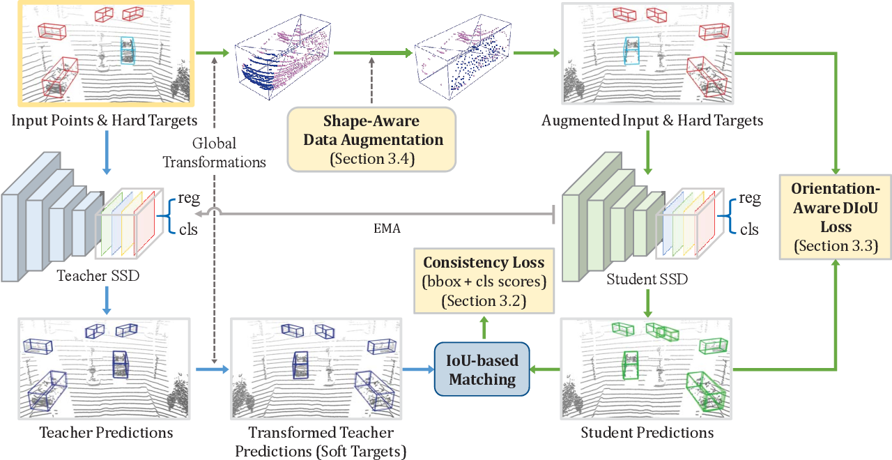 Figure 3 for SE-SSD: Self-Ensembling Single-Stage Object Detector From Point Cloud
