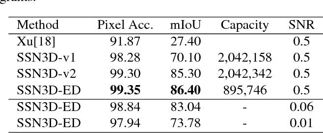 Figure 2 for Deep learning based supervised semantic segmentation of Electron Cryo-Subtomograms