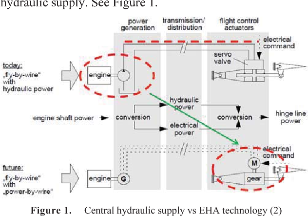 Figure 6 from Electro Hydraulic Actuation (EHA) systems for primary ...