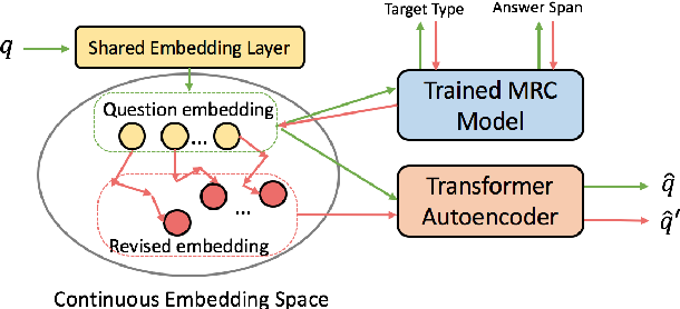 Figure 3 for Tell Me How to Ask Again: Question Data Augmentation with Controllable Rewriting in Continuous Space