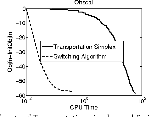 Figure 1 for Extension of TSVM to Multi-Class and Hierarchical Text Classification Problems With General Losses