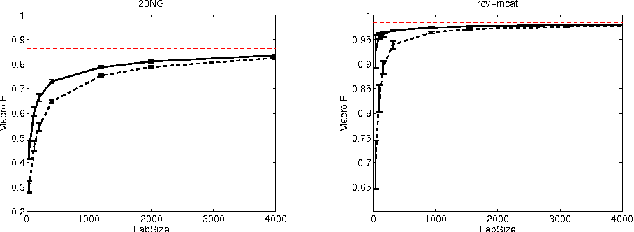 Figure 3 for Extension of TSVM to Multi-Class and Hierarchical Text Classification Problems With General Losses