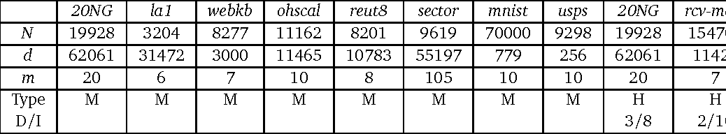 Figure 2 for Extension of TSVM to Multi-Class and Hierarchical Text Classification Problems With General Losses