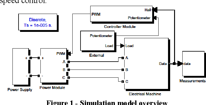 figure 1 from modeling, simulation and hardware implementation of aCircuit Diagram For Motor Control Sensor By Jim Lepkowski #11