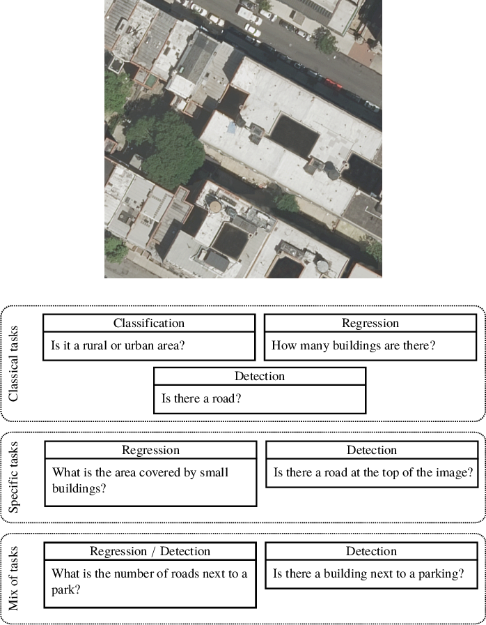 Figure 1 for RSVQA: Visual Question Answering for Remote Sensing Data