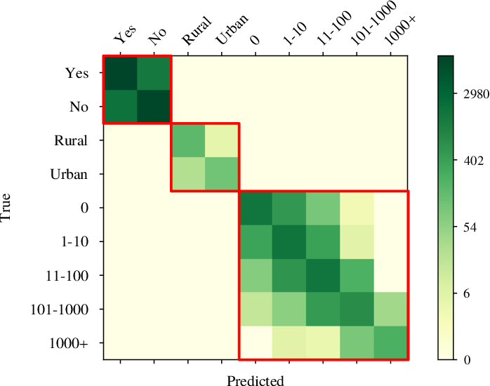 Figure 2 for RSVQA: Visual Question Answering for Remote Sensing Data