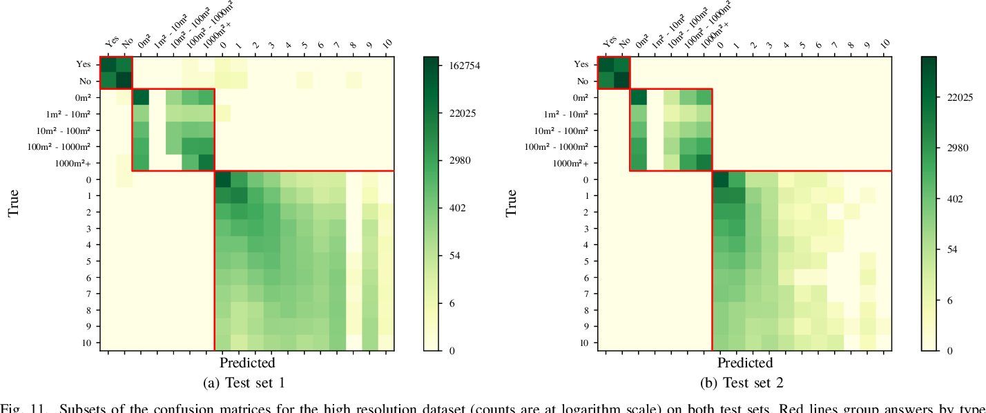 Figure 3 for RSVQA: Visual Question Answering for Remote Sensing Data