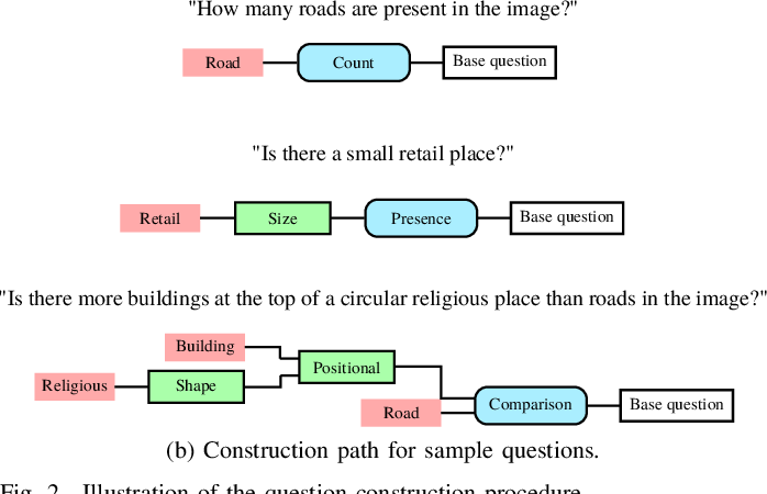 Figure 4 for RSVQA: Visual Question Answering for Remote Sensing Data