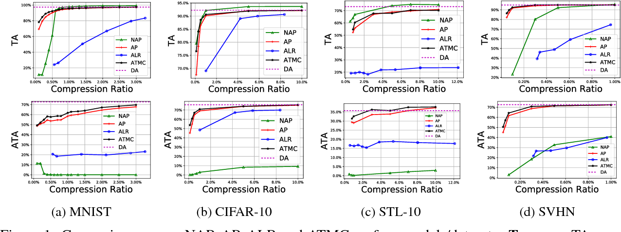 Figure 2 for Adversarially Trained Model Compression: When Robustness Meets Efficiency
