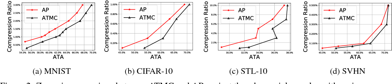 Figure 3 for Adversarially Trained Model Compression: When Robustness Meets Efficiency