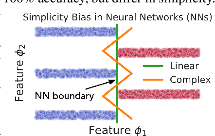 Figure 1 for The Pitfalls of Simplicity Bias in Neural Networks