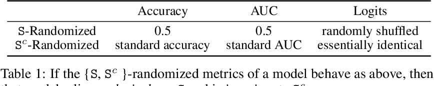 Figure 2 for The Pitfalls of Simplicity Bias in Neural Networks