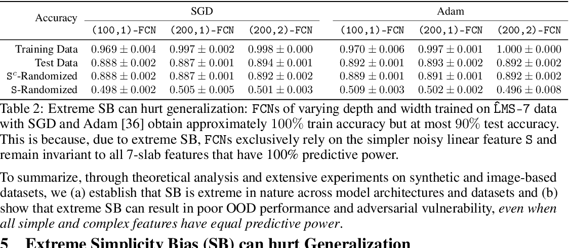 Figure 4 for The Pitfalls of Simplicity Bias in Neural Networks