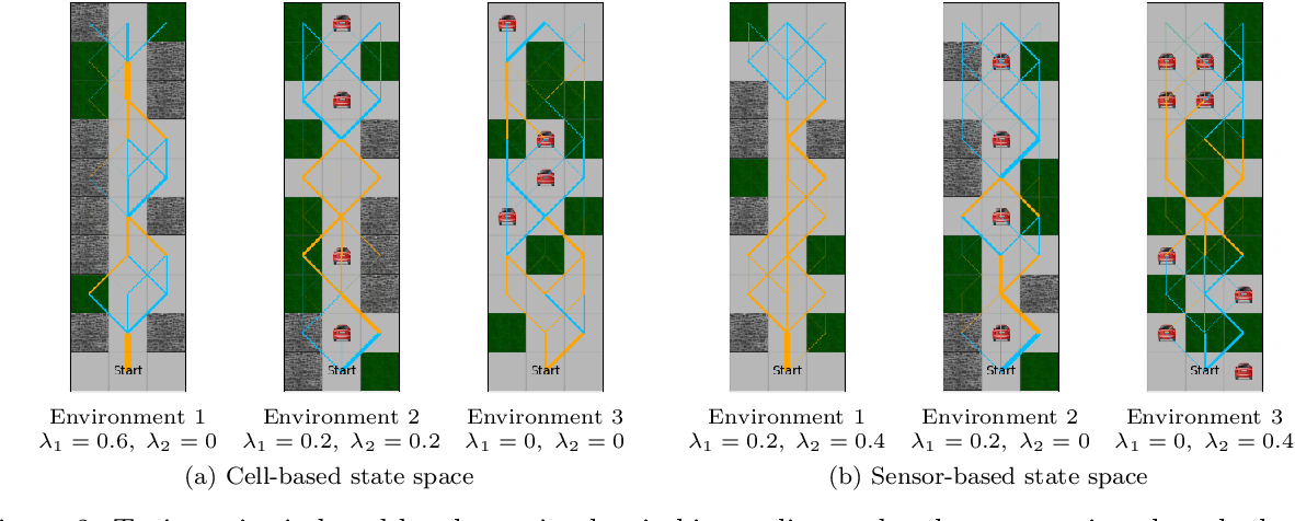 Figure 2 for Learning to Switch Between Machines and Humans