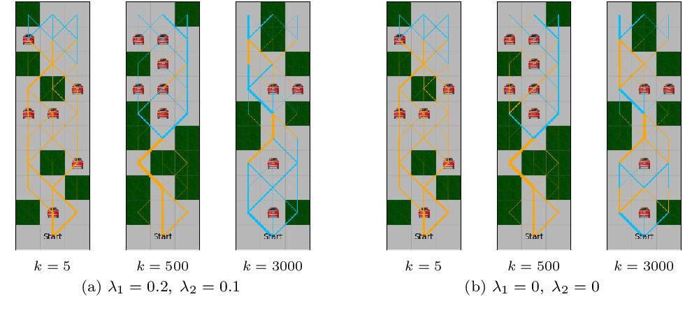 Figure 3 for Learning to Switch Between Machines and Humans