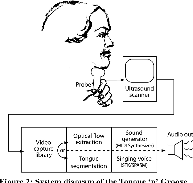 Figure 2 From Tongue N Groove An Ultrasound Based Music