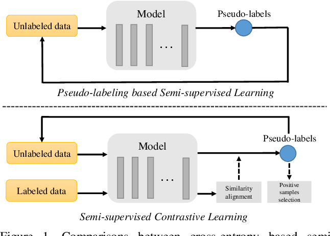 Figure 1 for Semi-supervised Contrastive Learning with Similarity Co-calibration