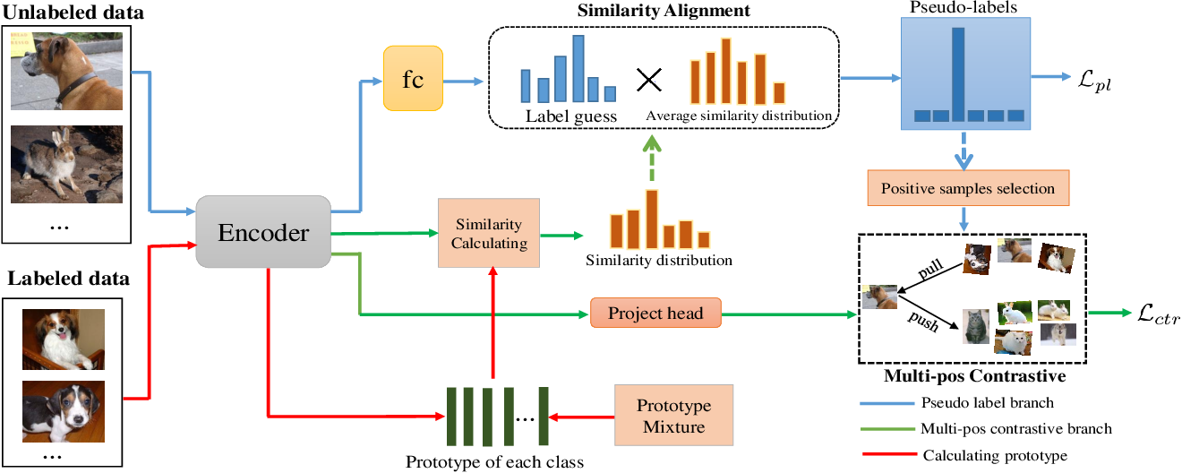 Figure 3 for Semi-supervised Contrastive Learning with Similarity Co-calibration