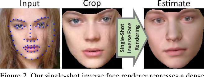 Figure 2 for InverseFaceNet: Deep Monocular Inverse Face Rendering