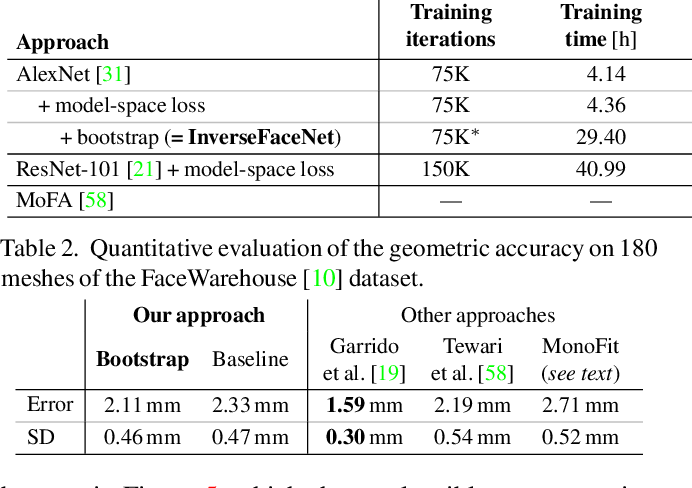 Figure 3 for InverseFaceNet: Deep Monocular Inverse Face Rendering