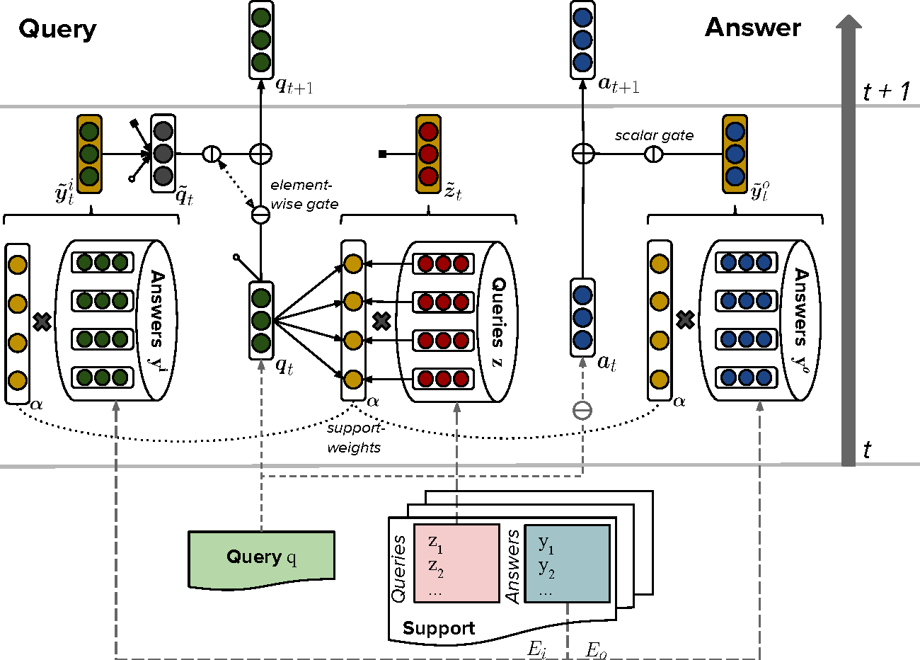 Figure 1 for Separating Answers from Queries for Neural Reading Comprehension