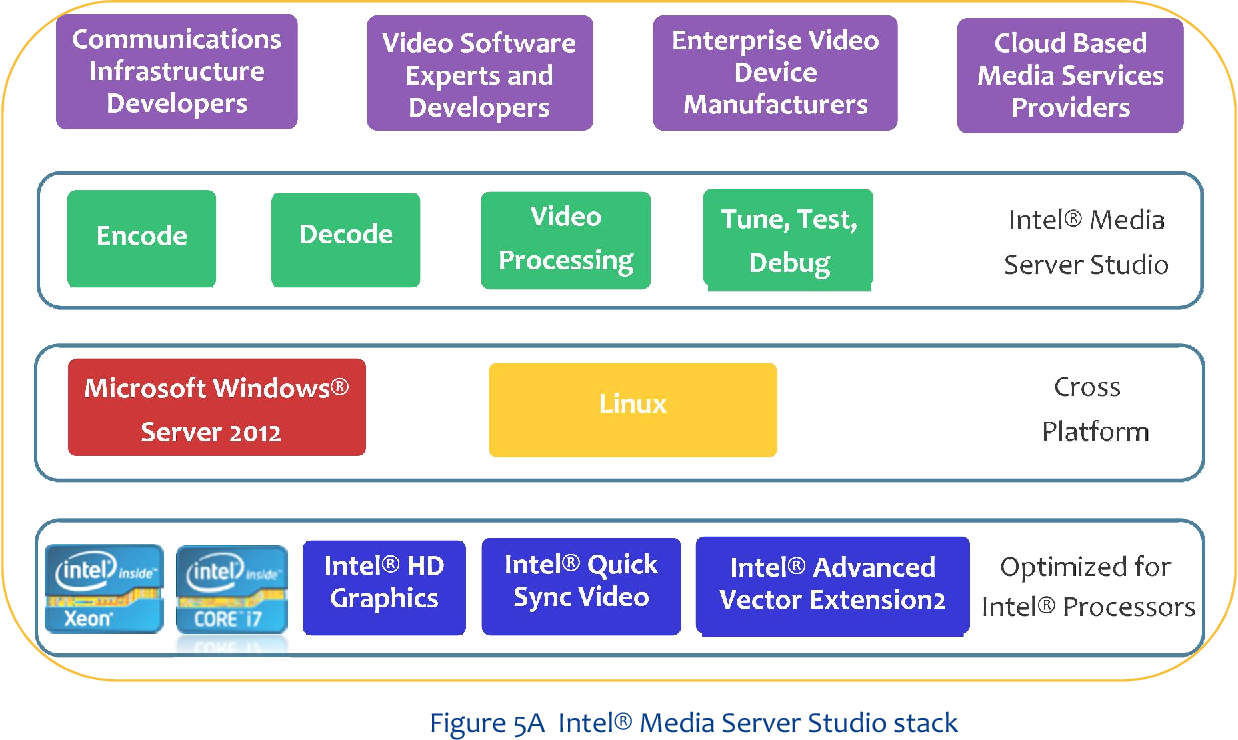 Figure 5 from Deliver High Quality , High Performance HEVC