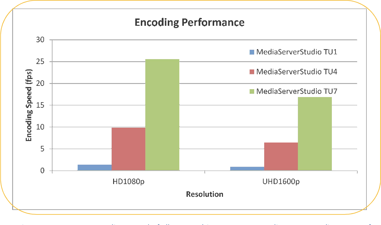 Figure 15 from Deliver High Quality , High Performance HEVC