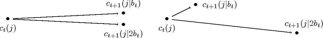 Figure 1 for Nested Mini-Batch K-Means