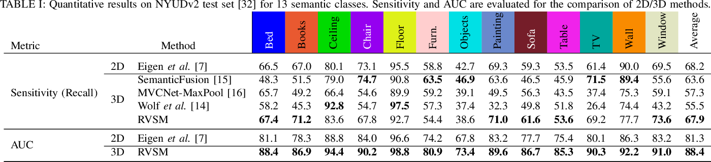 Figure 4 for Sparse Bayesian Inference for Dense Semantic Mapping