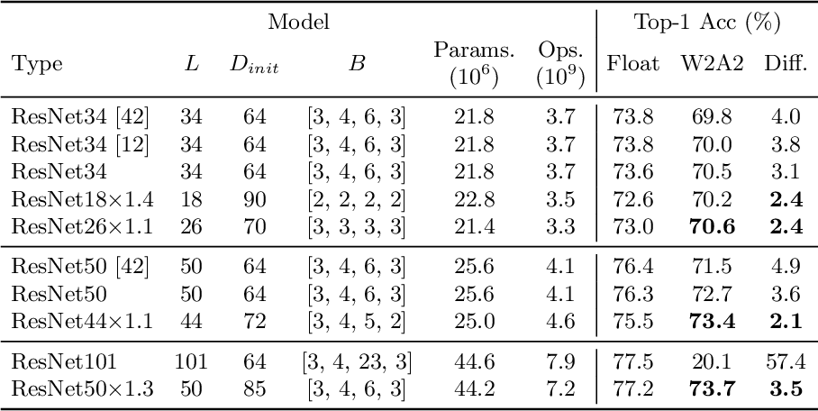 Figure 2 for Quantized Neural Networks: Characterization and Holistic Optimization