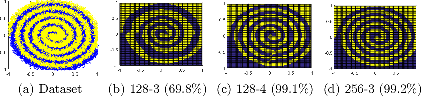 Figure 1 for Quantized Neural Networks: Characterization and Holistic Optimization