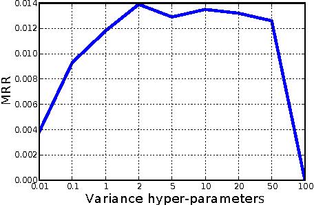 Figure 3 for Dynamic Poisson Factorization