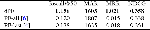 Figure 4 for Dynamic Poisson Factorization
