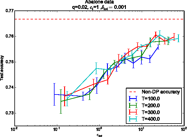 Figure 4 for Differentially Private Variational Inference for Non-conjugate Models