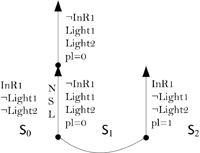 Figure 1 for Belief change with noisy sensing in the situation calculus