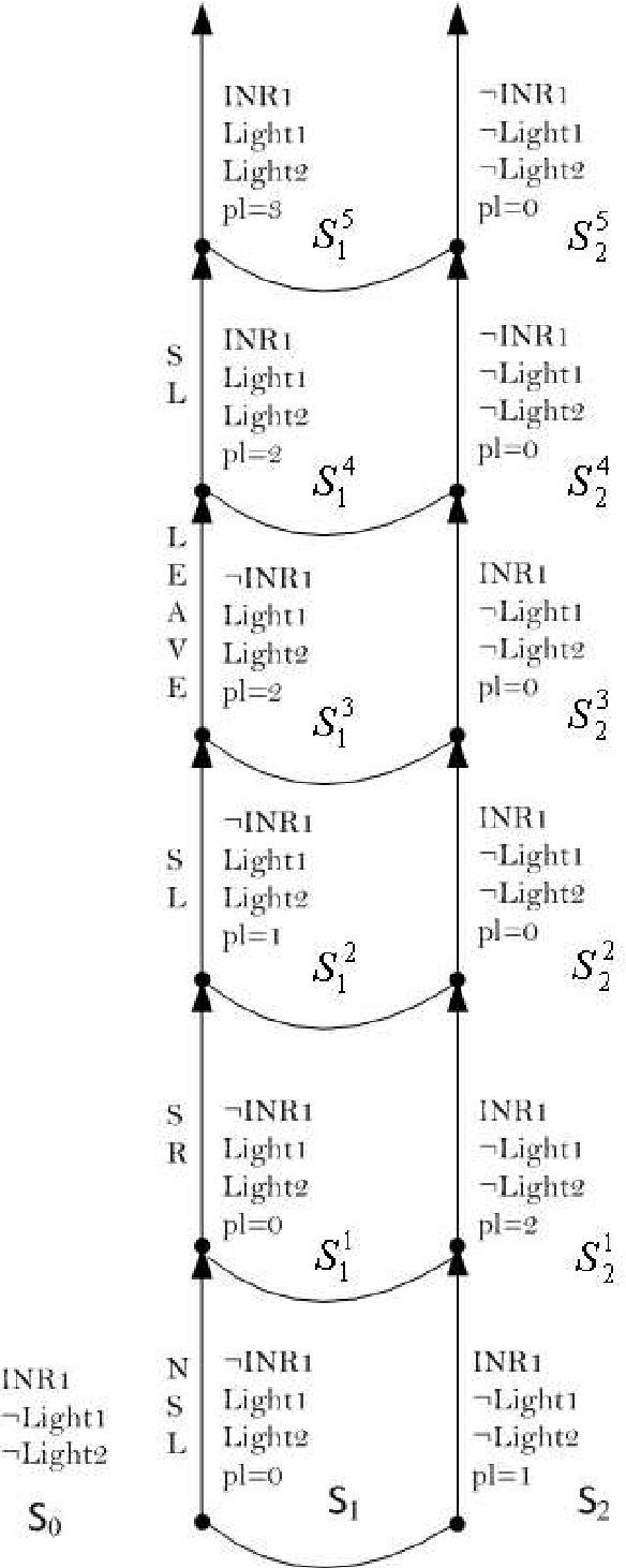 Figure 2 for Belief change with noisy sensing in the situation calculus