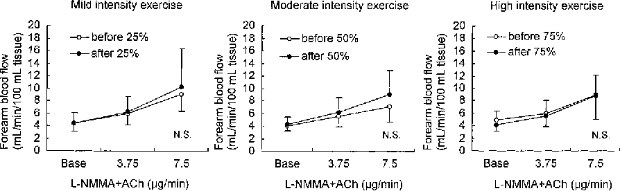 the effect of distraction on exercise intensity The effect of exercise intensity and duration on the oxygen deficit and excess post-exercise oxygen consumption eur j appl physiol 1990 60: 169-74 crossref google scholar 20.