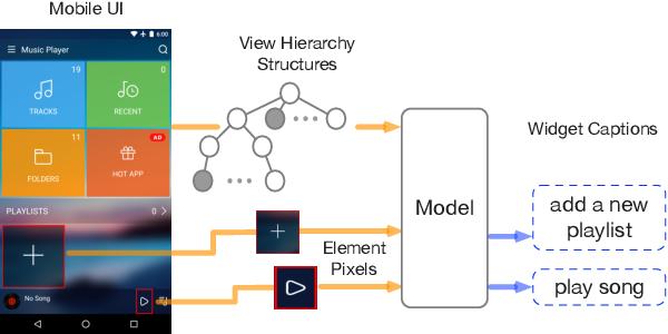 Figure 1 for Widget Captioning: Generating Natural Language Description for Mobile User Interface Elements