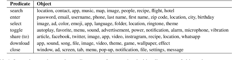Figure 2 for Widget Captioning: Generating Natural Language Description for Mobile User Interface Elements