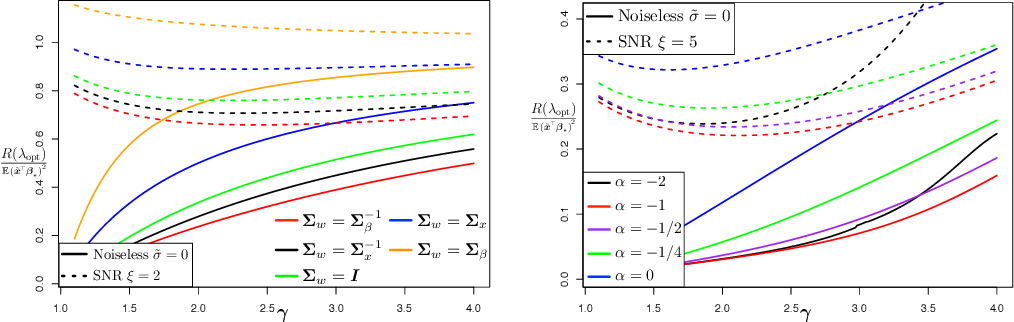 Figure 4 for On the Optimal Weighted $\ell_2$ Regularization in Overparameterized Linear Regression
