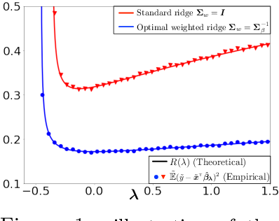 Figure 1 for On the Optimal Weighted $\ell_2$ Regularization in Overparameterized Linear Regression