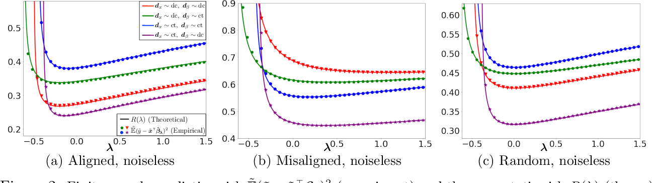 Figure 2 for On the Optimal Weighted $\ell_2$ Regularization in Overparameterized Linear Regression